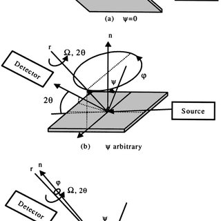 Schematic diagram of scattering geometry of x-ray