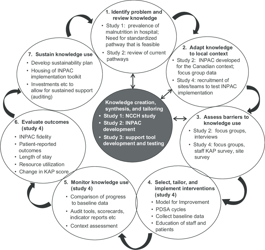 an overview of the overall program of research as an