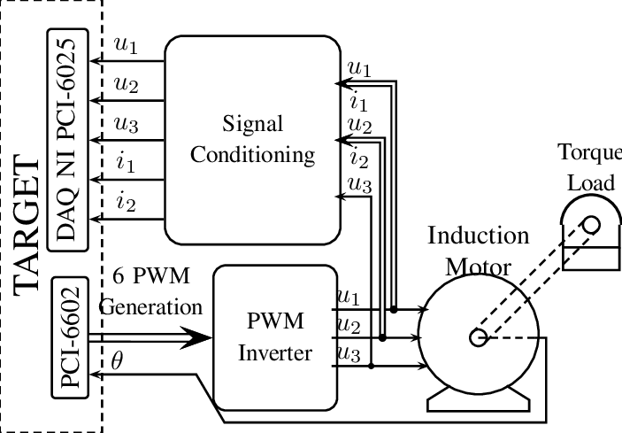 Block diagram of the control system The angular velocity