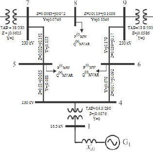 IEEE 3-machine 9-bus test system. T ABLE I. G ENERATORS D