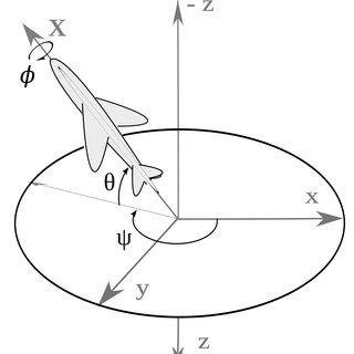 (PDF) UAV attitude estimation using unscented Kalman
