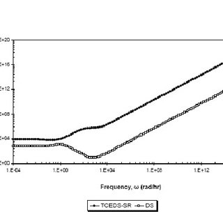 (PDF) Control properties of thermally coupled extractive