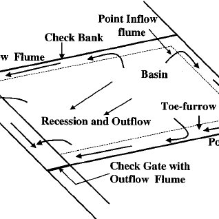 Typical layout of contour basin irrigation system