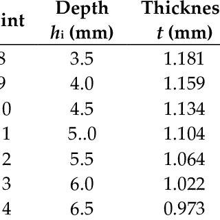 (PDF) Experimental Determination of Residual Stresses