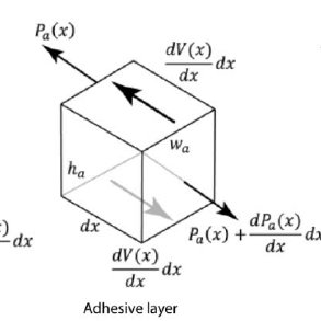 (PDF) Numerical Study of the Effects of Bonding Layer