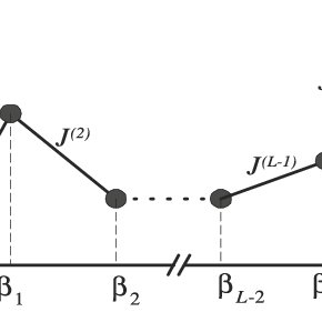 150-points curve sketching for the four-leaf clover curve