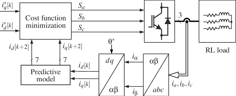 Block diagram of the FCS-MPC in the synchronous rotating