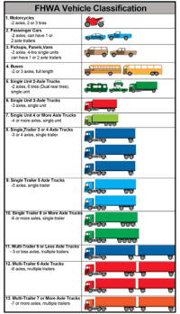 FHWA Scheme F Vehicle Classification (ODOT, 2011 ...