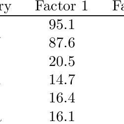 (PDF) Bayesian Model Assessment in Factor Analysis
