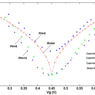 A bipolar transfer curve of the conductance model of