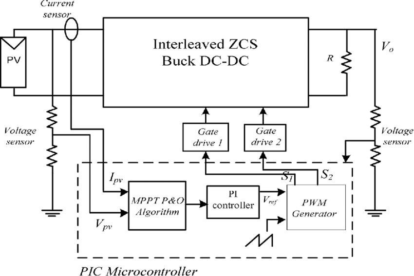 Block diagram of the soft-switching buck converter