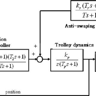 (PDF) Automatic Coil-Handling Crane Control System