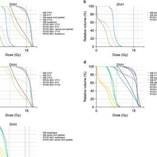 (PDF) Comparison of Dose Distribution in Spine