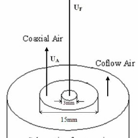 Schematic of coaxial air jet (the coaxial air between fuel