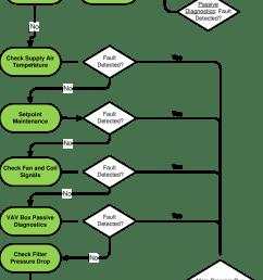 passive diagnostics for filter fan coil vav boxes [ 850 x 1116 Pixel ]