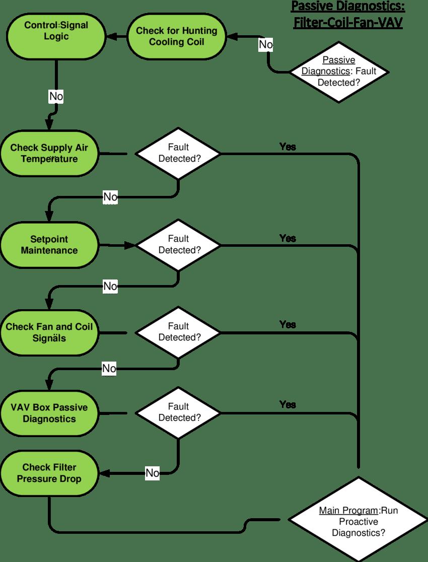 medium resolution of passive diagnostics for filter fan coil vav boxes