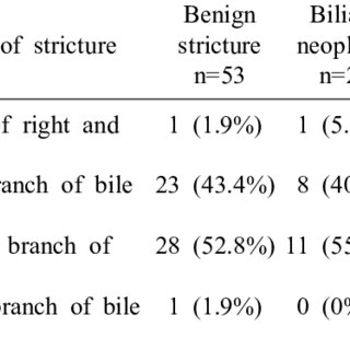 (PDF) Incidence of underlying biliary neoplasm in patients