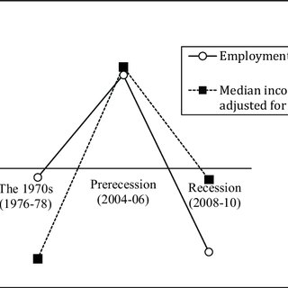 (PDF) The Great Recession: Implications for Adolescent