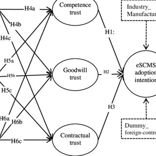 (PDF) Influence of power and trust on the intention to
