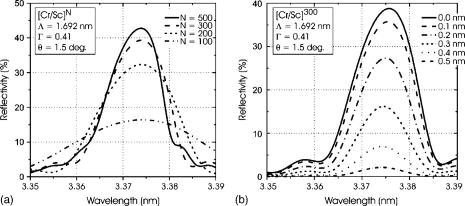 Calculated reflectivity for Cr ∕ Sc multilayers with a