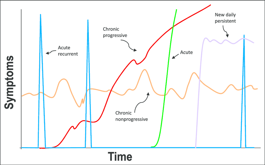 figure headache patterns adapted