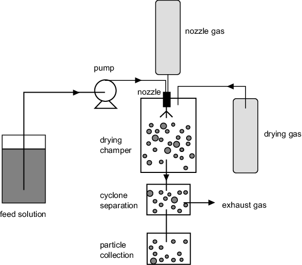 A schematic representation of the spray-drying process
