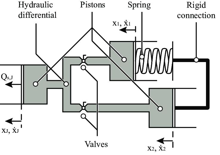 A schematic drawing of the concept of the BIC-PEA