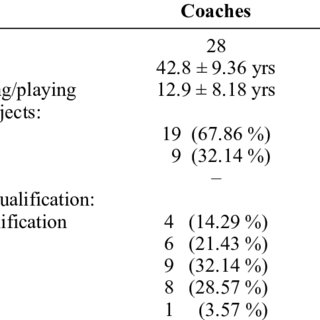 (PDF) A survey of South African provincial netball coaches
