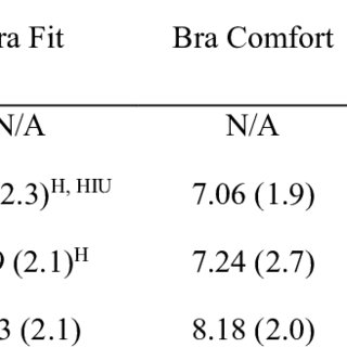 (PDF) The effectiveness of a range of sports bras in