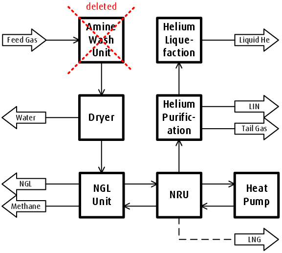 Block Diagram of an integrated Gas Processing Plant (iGPP