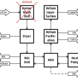 (PDF) Full Range Natural Gas Processing