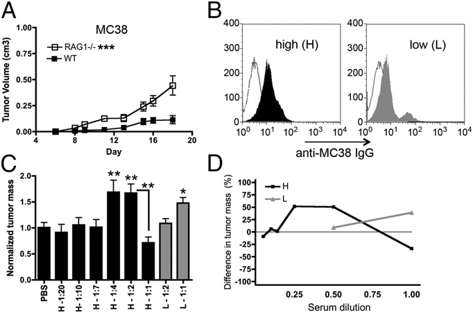 Abstract 1063: Inverse hormesis of cancer growth mediated