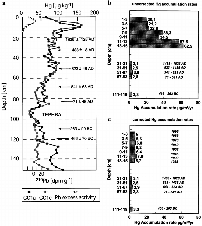 (a) Records of Hg concentrations (GC1a and GC1c) in an