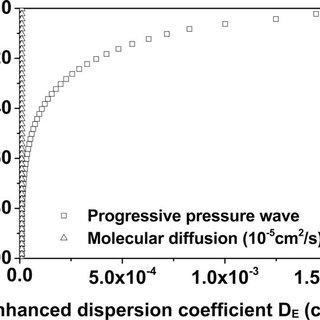 Diagram of recirculating flume. Periodic surface waves