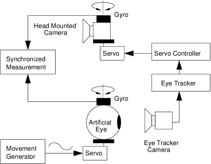 diagram of artificial eye 1998 jeep grand cherokee wiring schematic setup for latency measurements a servo motor rotates an whose pupil is detected by tracker system control commands the