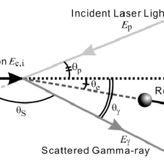 (PDF) Generation of High Energy Gamma-ray by Laser Compton