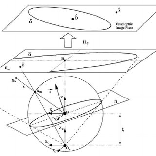 (PDF) Geometric properties of central catadioptric line