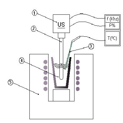 Ultrasonic degassing apparatus: 1) US generator; 2