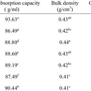 (PDF) Assessment of Chemical, Rheological and Sensory