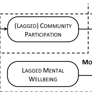 (PDF) One-year reciprocal relationship between community