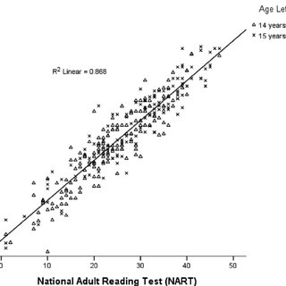 Relation between NART (National Adult Reading Test) and
