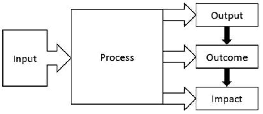 Basic system model in the perspective of an institution or
