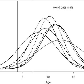 Box and whisker plots of age (tooth formation time) for