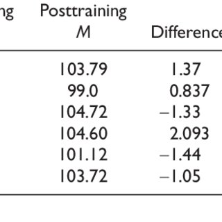 (PDF) An Empirical Study of a Leadership Development