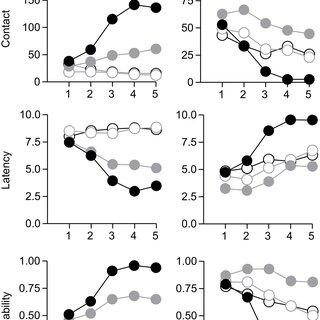 (PDF) Individual variability in behavioral flexibility