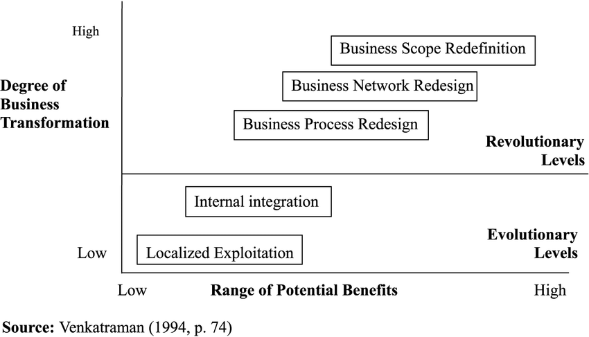Five Levels Of It Enabled Business Transformation Download Scientific Diagram