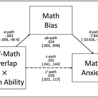 Self-math overlap moderates the association between math