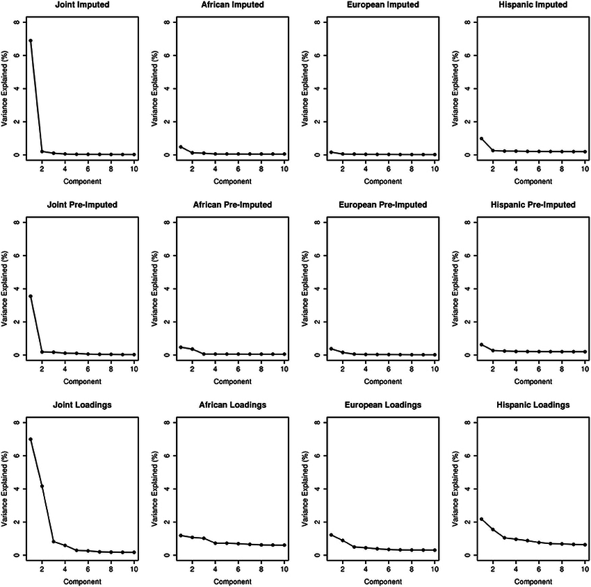 Scree plots illustrating variance explained for PCA