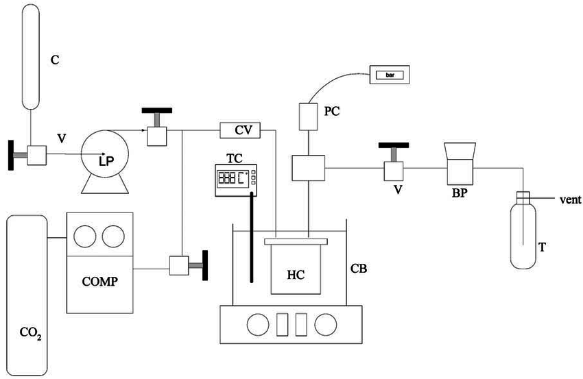 Schematic diagram of the apparatus of test 2. COMP