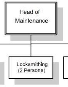 Organization chart of the maintenance department also download rh researchgate